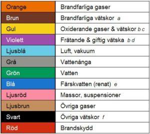 Färgkoder för rörmärkning